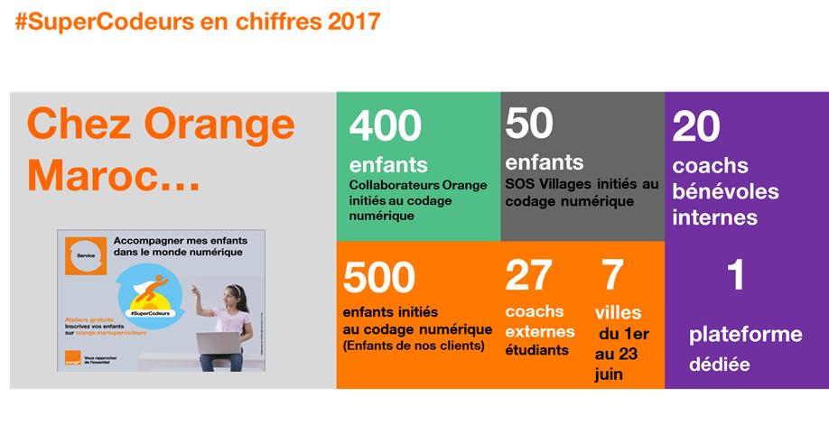 SuperCodeurs en chiffres 2017
